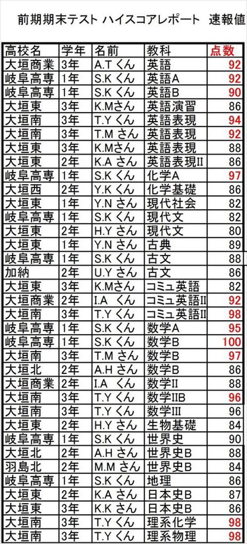 201510 ハイスコアレポート-2_R